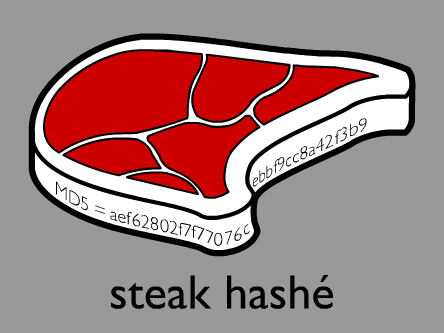 Steak Hashé